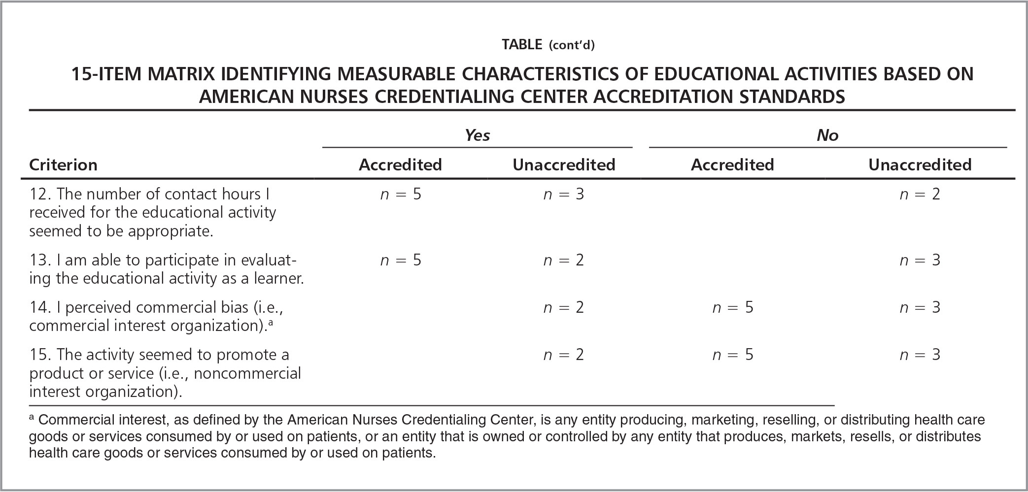 15-Item Matrix Identifying Measurable Characteristics of Educational Activities Based on American Nurses Credentialing Center Accreditation Standards