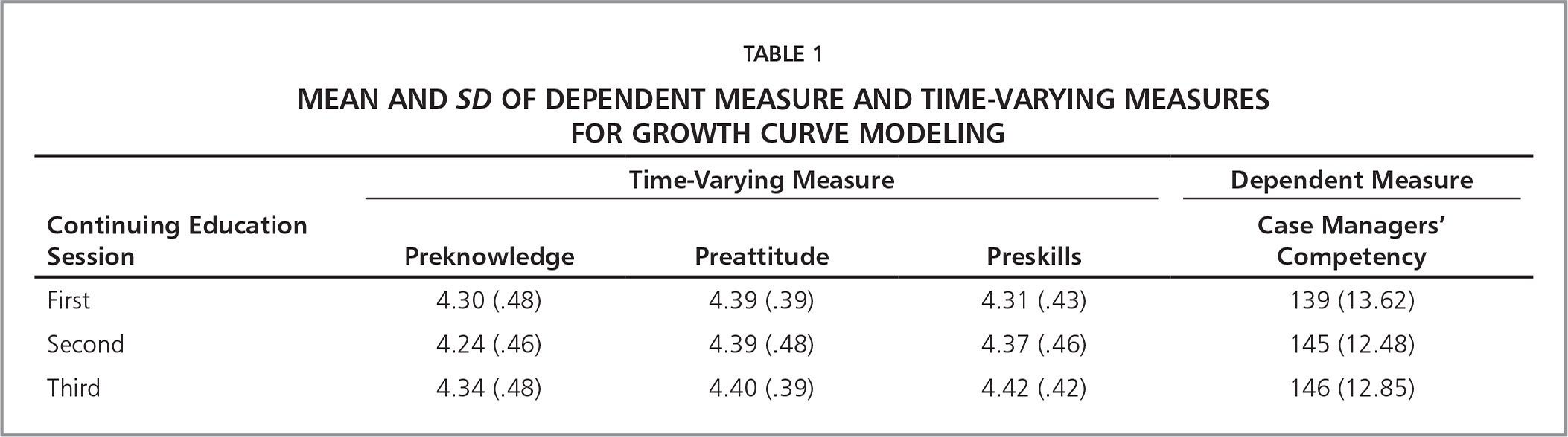 Mean and SD of Dependent Measure and Time-Varying Measures for Growth Curve Modeling