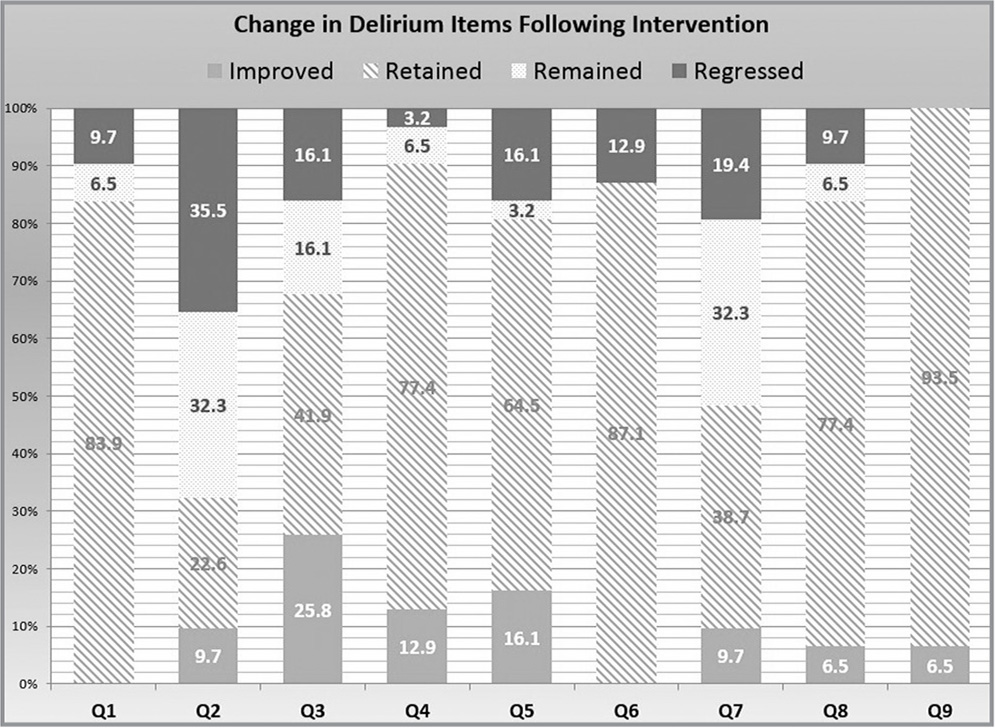 Change in delirium items following intervention (N = 34); Q = question.