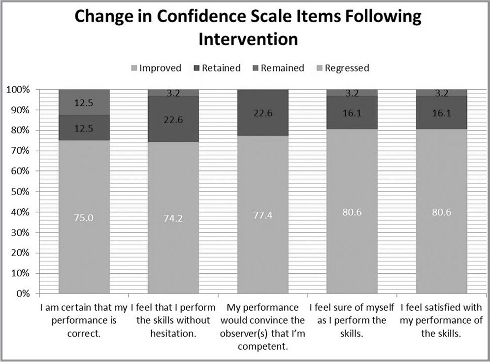 Change in confidence instrument items following intervention (N = 34).