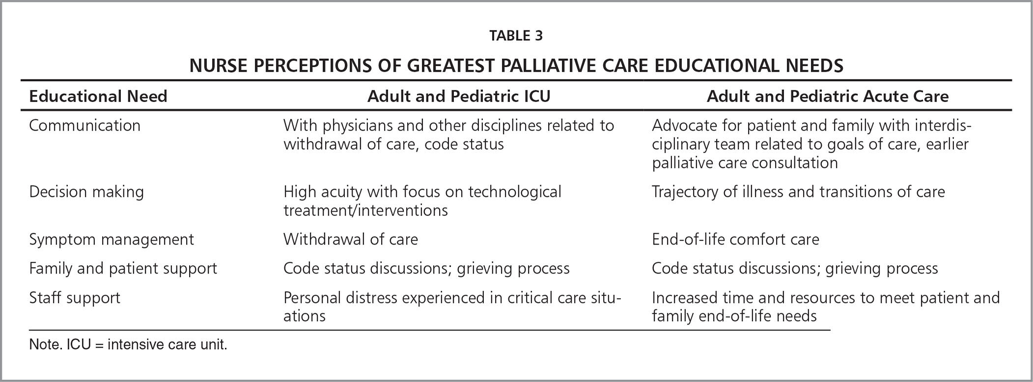 nursing death and palliative care Timing of referral for hospice-based palliative care varies nationwide a large retrospective study by the national institute for health research has found nationwide variation in the timing of referral to hospice care.