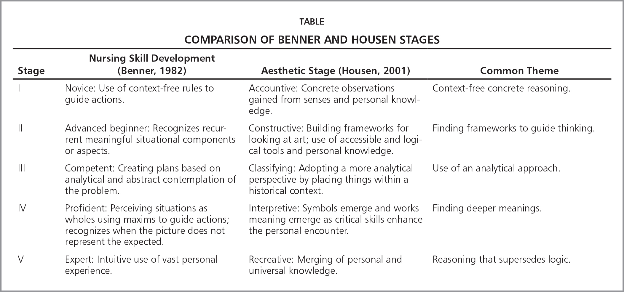 Doctorate of nursing practice students impressions of uses for comparison of benner and housen stages biocorpaavc