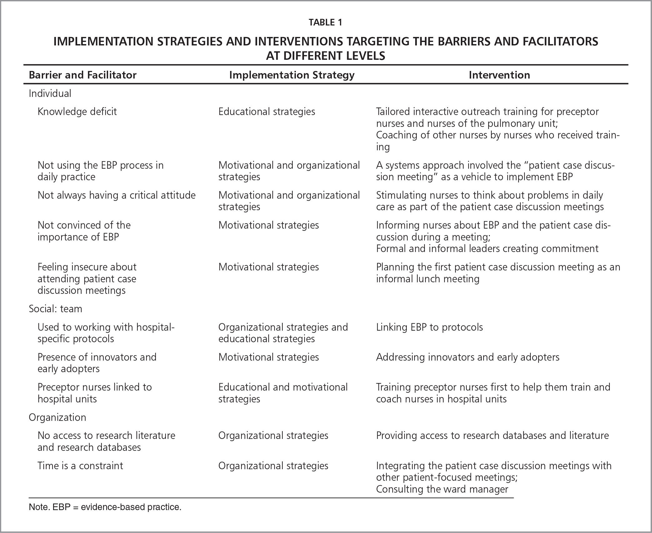 Implementation Strategies and Interventions Targeting the Barriers and Facilitators at Different Levels