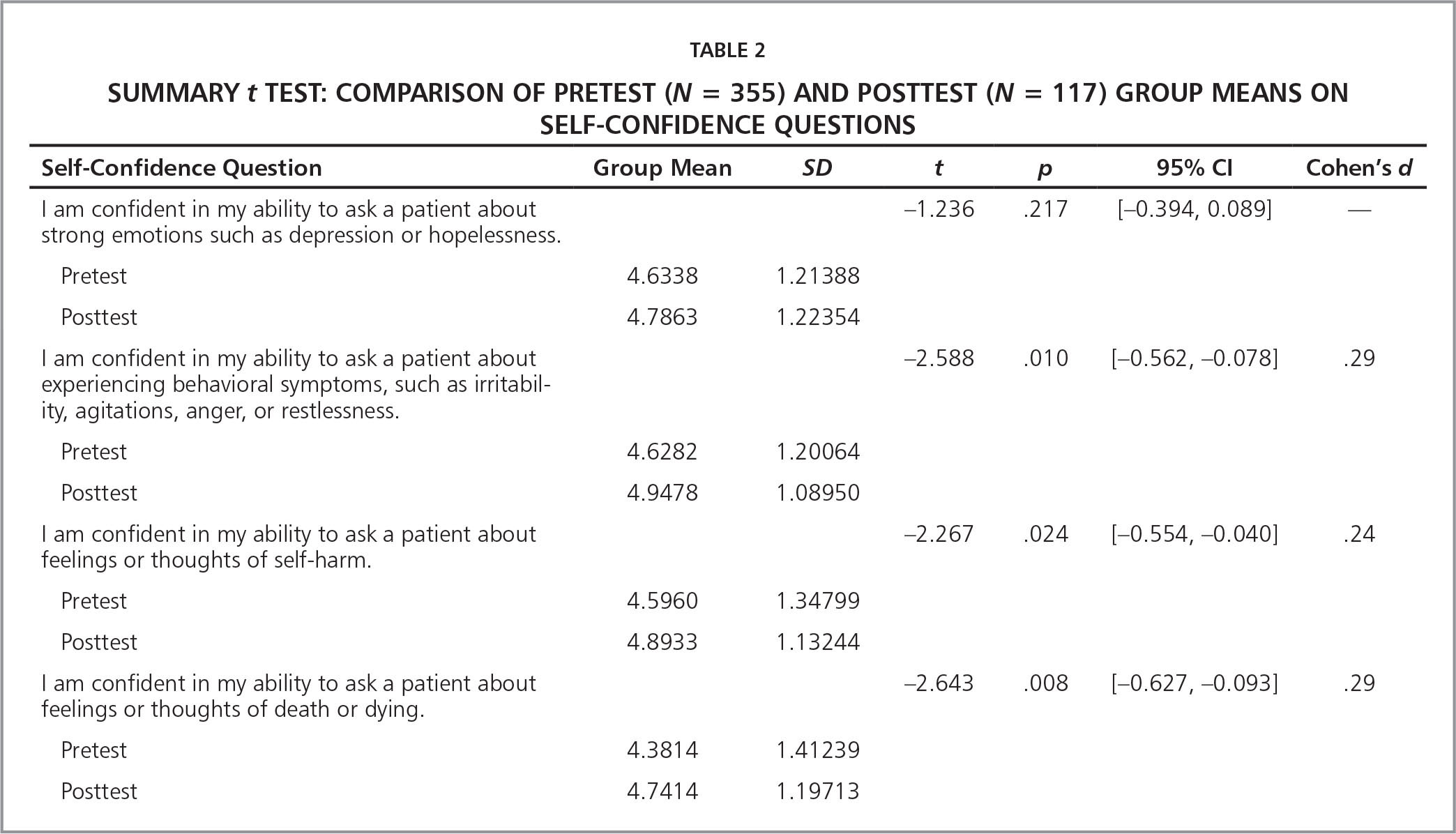 Summary t Test: Comparison of Pretest (N = 355) and Posttest (N = 117) Group Means on Self-Confidence Questions
