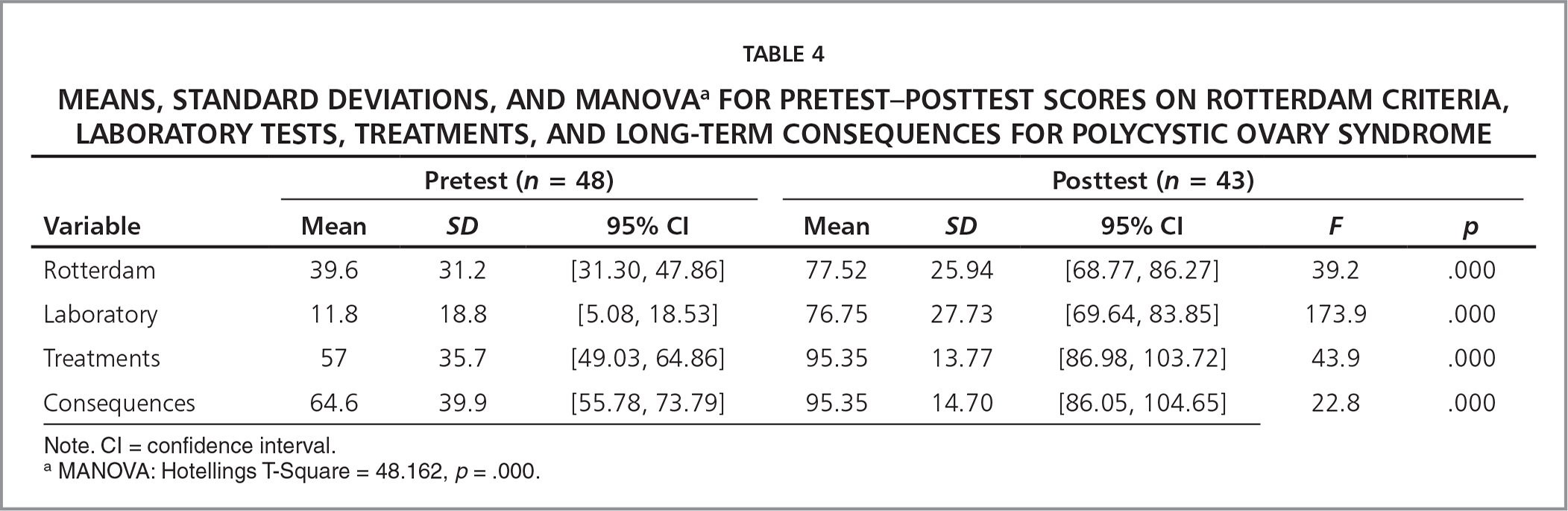 Means, Standard Deviations, and Manovaa for Pretest–Posttest Scores on Rotterdam Criteria, Laboratory Tests, Treatments, and Long-Term Consequences for Polycystic Ovary Syndrome