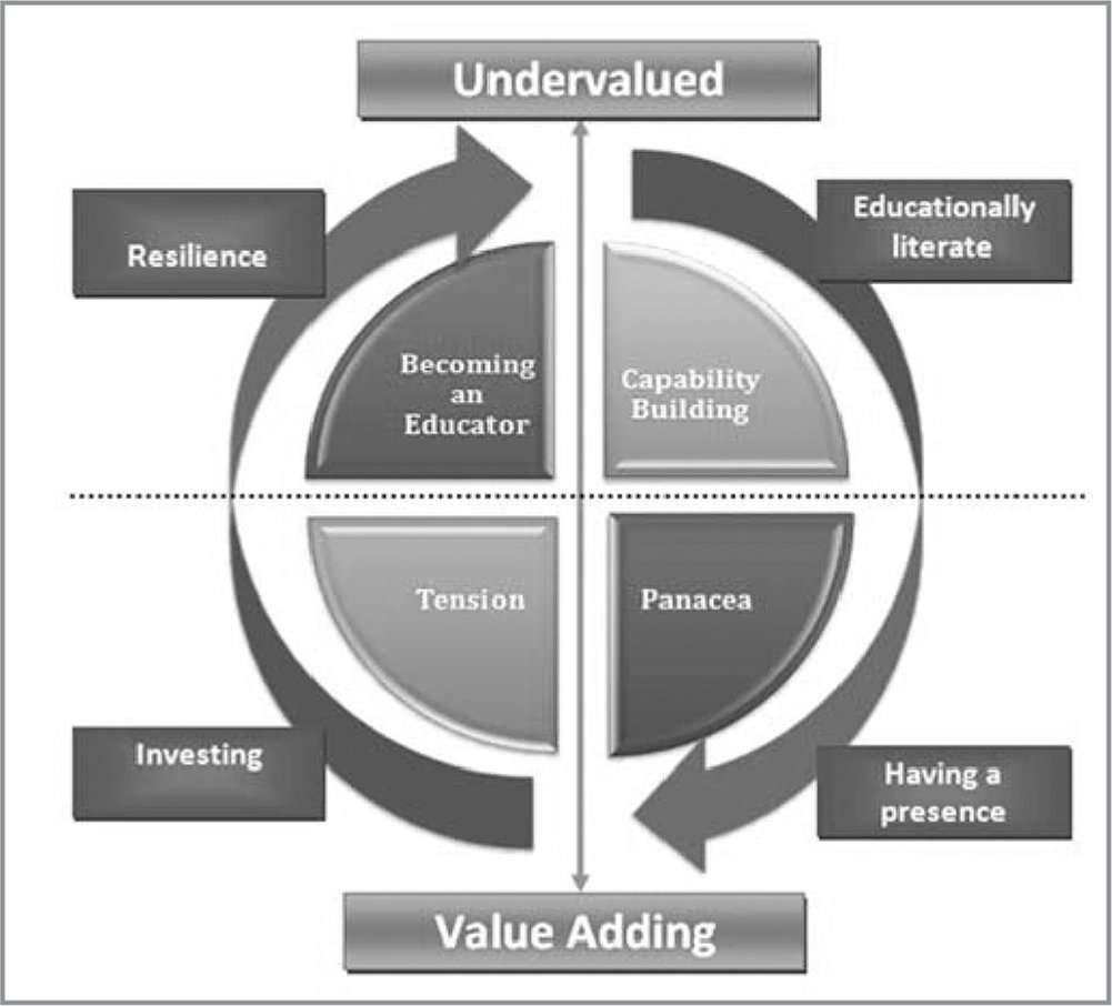 A coherent picture of how nurse educators understand their role and translate that understanding into practice.