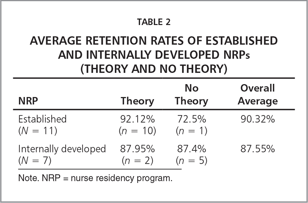 Average Retention Rates of Established and Internally Developed NRPs (Theory and No Theory)