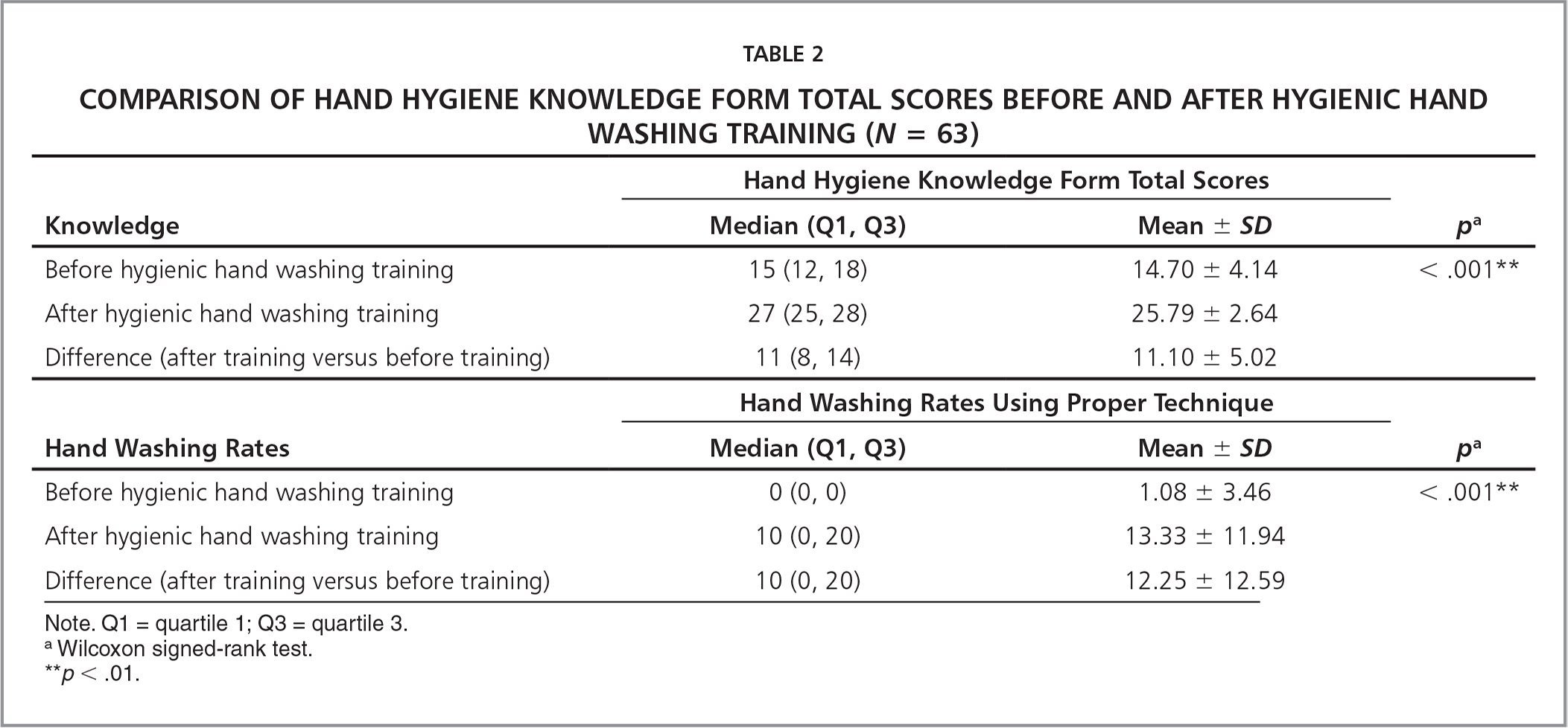 Comparison of Hand Hygiene Knowledge Form Total Scores Before and After Hygienic Hand Washing Training (N = 63)