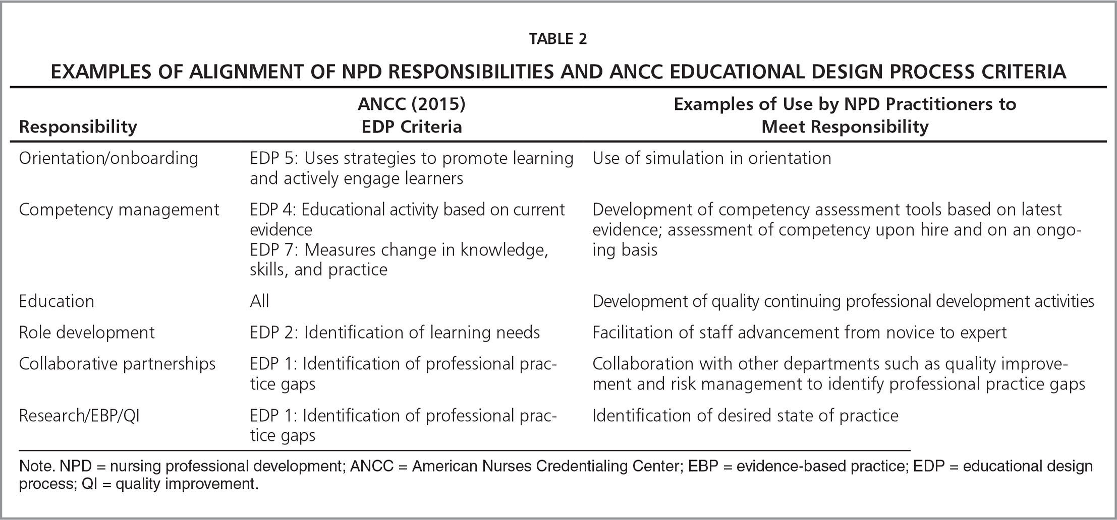 Examples of Alignment of NPD Responsibilities and ANCC Educational Design Process Criteria