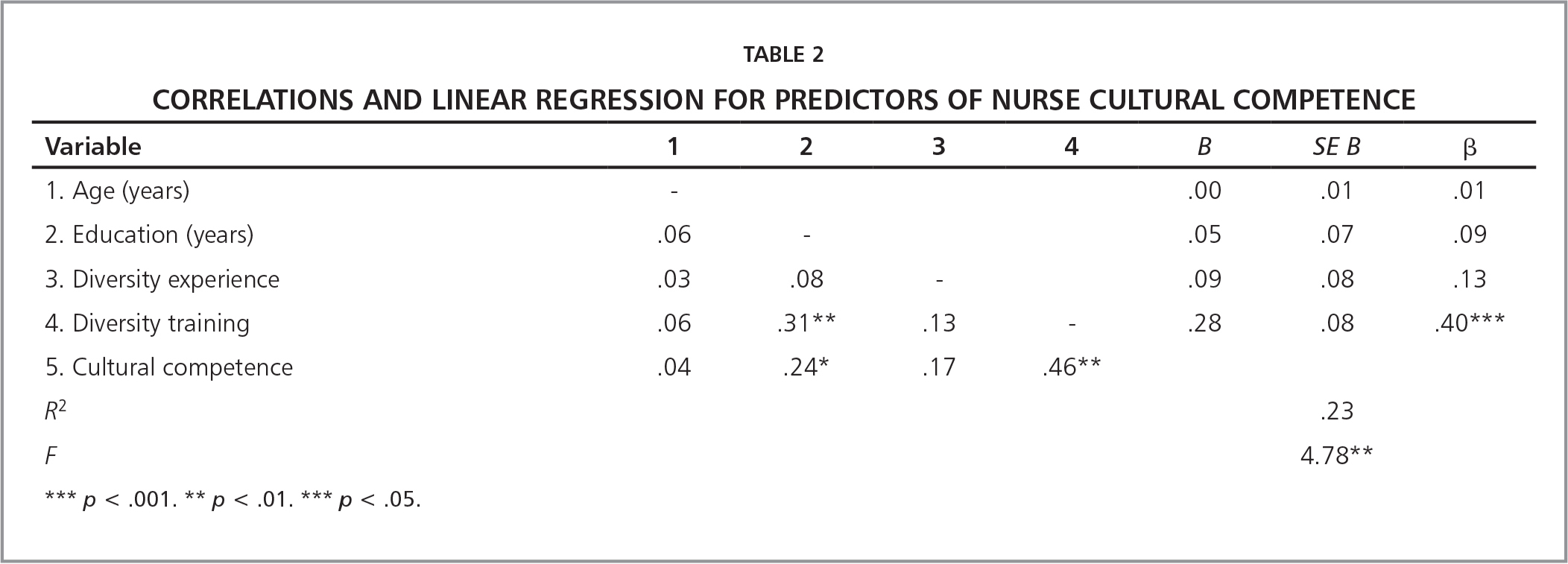 Correlations and Linear Regression for Predictors of Nurse Cultural Competence