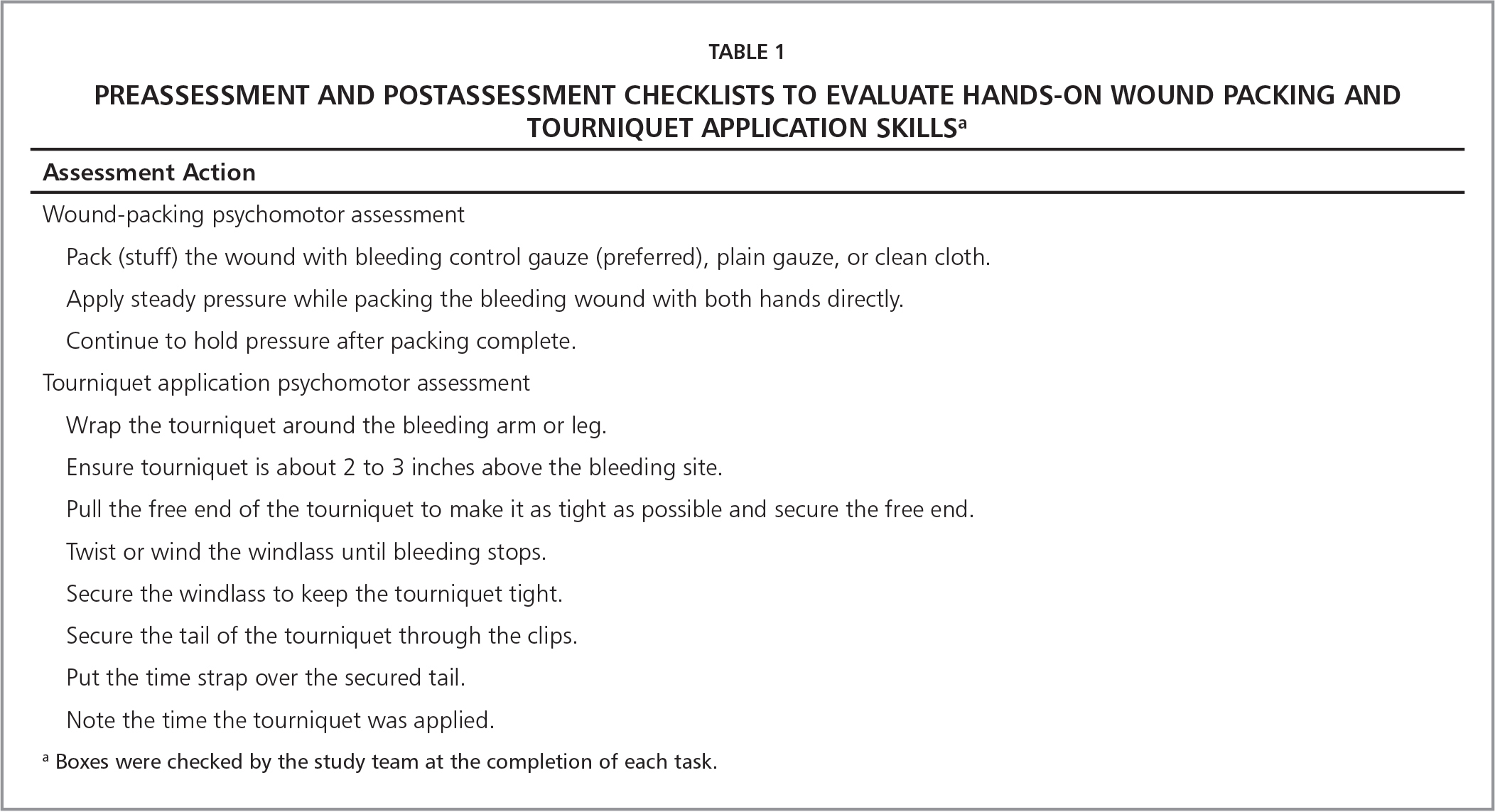 Preassessment and Postassessment Checklists to Evaluate Hands-On Wound Packing and Tourniquet Application Skillsa