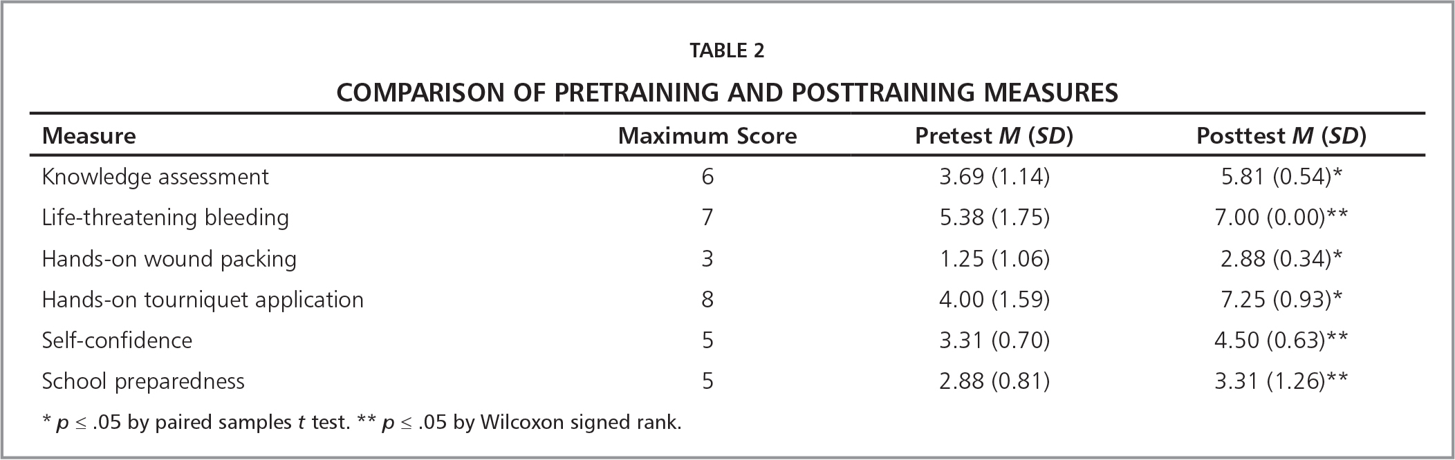 Comparison of Pretraining and Posttraining Measures