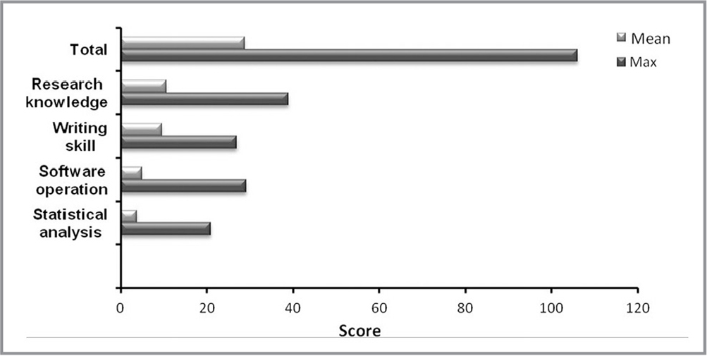 The score of each dimension of research capacity in clinical nurses (N = 780).