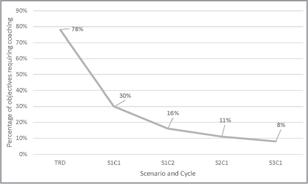 Mean percentage of hard stops requiring coaching. Note. TRD = traditional reflective debriefing (refers to uninterrupted scenario); S1C1 = scenario 1, cycle 1; S1C2 = scenario 1, cycle 2; S2C1 = scenario 2, cycle 1; S3C1 = scenario 3, cycle 1.