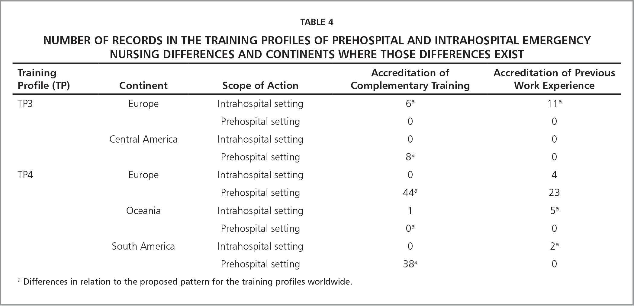 Number of Records in the Training Profiles of Prehospital and Intrahospital Emergency Nursing Differences and Continents Where Those Differences Exist
