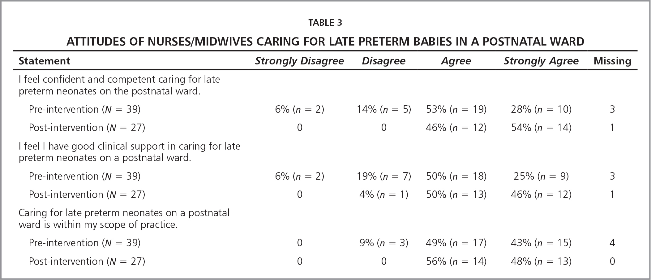 Attitudes of Nurses/Midwives Caring for Late Preterm Babies in a Postnatal Ward