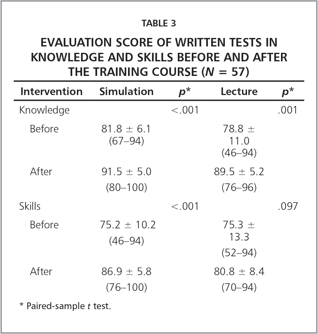 Evaluation Score of Written Tests in Knowledge and Skills Before and After the Training Course (N = 57)