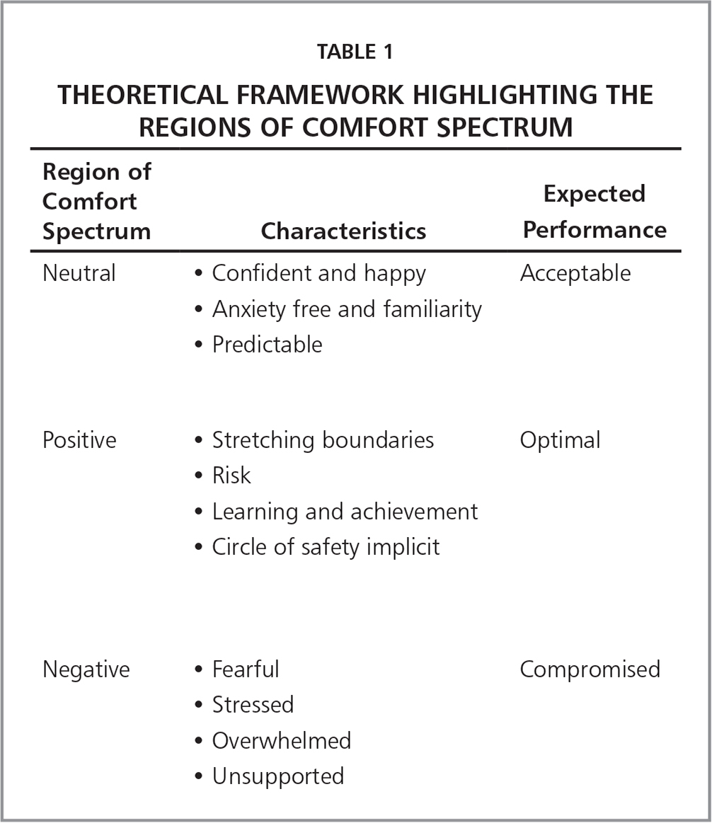 Theoretical Framework Highlighting the Regions of Comfort Spectrum