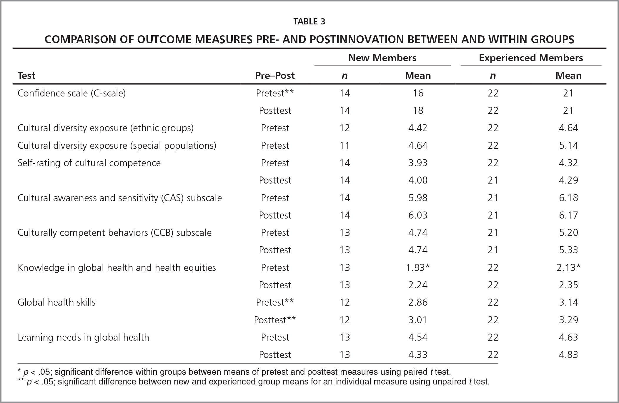 Comparison of Outcome Measures Pre- and Postinnovation Between and Within Groups
