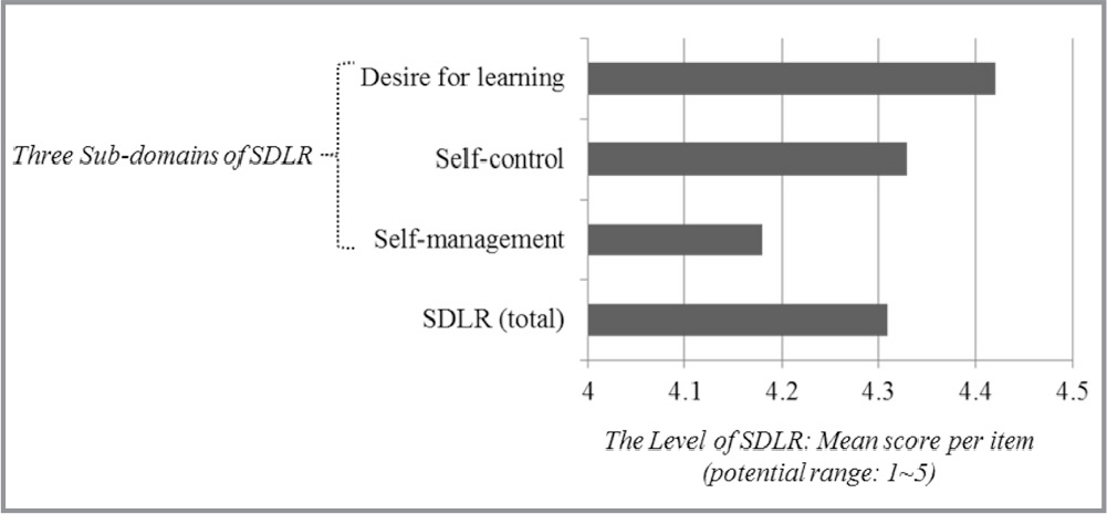 Level of self-directed learning readiness (SDLR) among nurse learners in Sri Lanka.