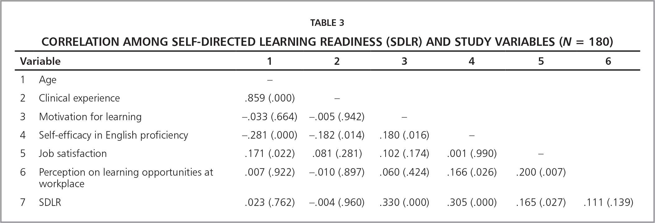 Correlation among Self-Directed Learning Readiness (SDLR) and Study Variables (N = 180)