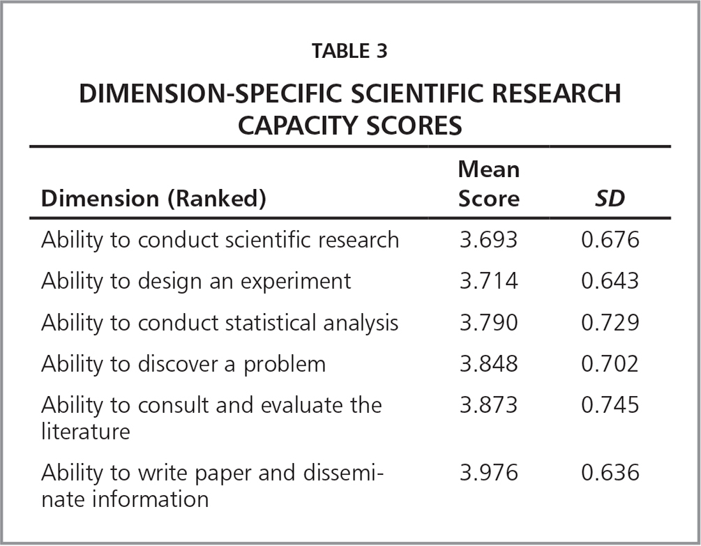 Dimension-Specific Scientific Research Capacity Scores