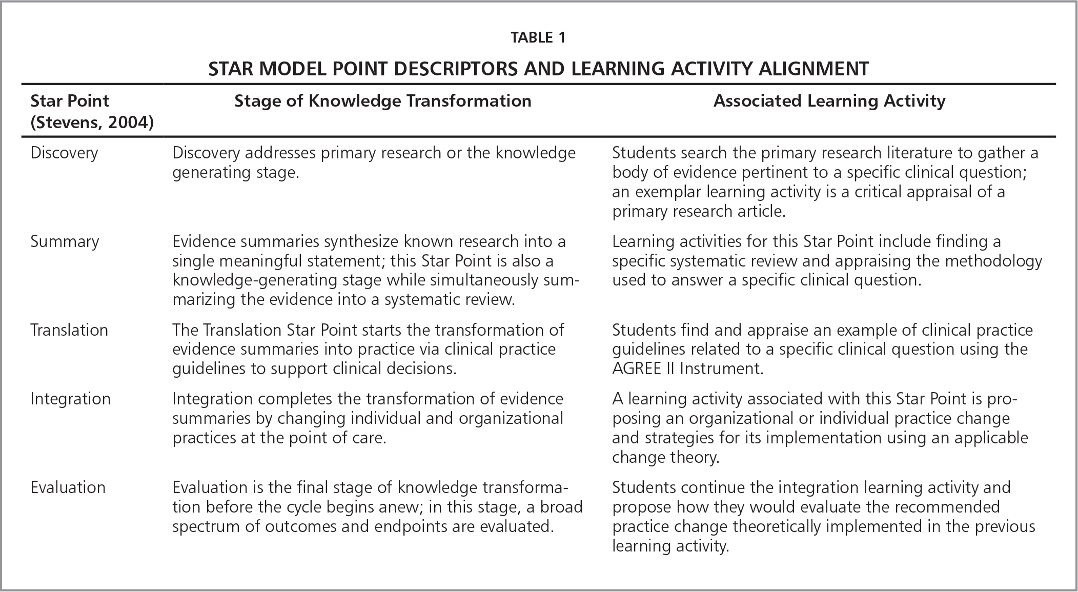 Star Model Point Descriptors and Learning Activity Alignment