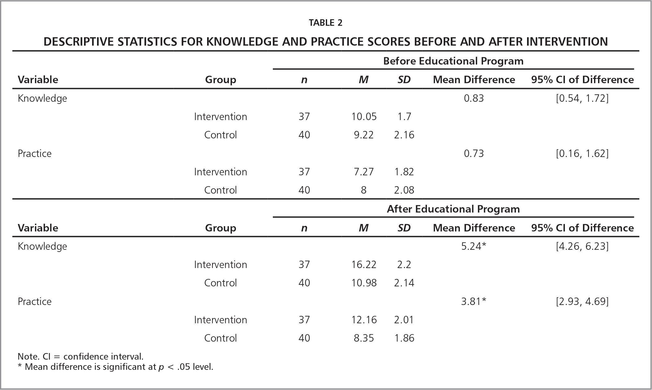 Descriptive Statistics for Knowledge and Practice Scores Before and After Intervention