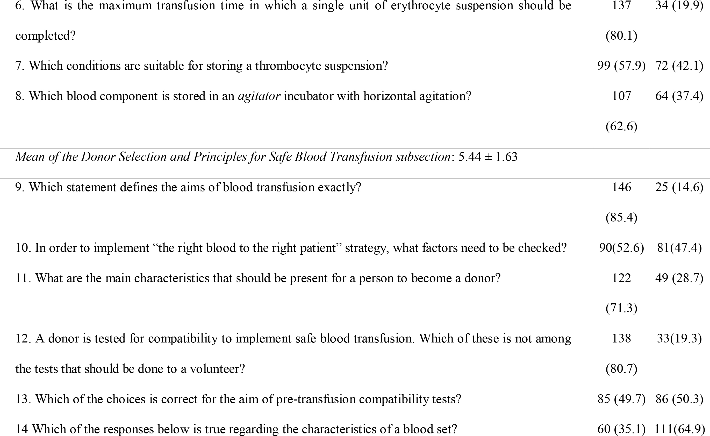Nurses' Responses and Means of Blood Transfusion Knowledge Questionnaire (N = 171)