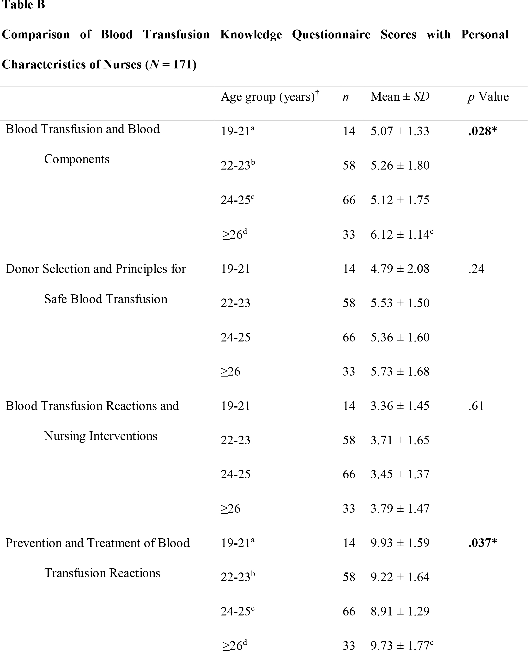 Comparison of Blood Transfusion Knowledge Questionnaire Scores with Personal Characteristics of Nurses (N = 171)