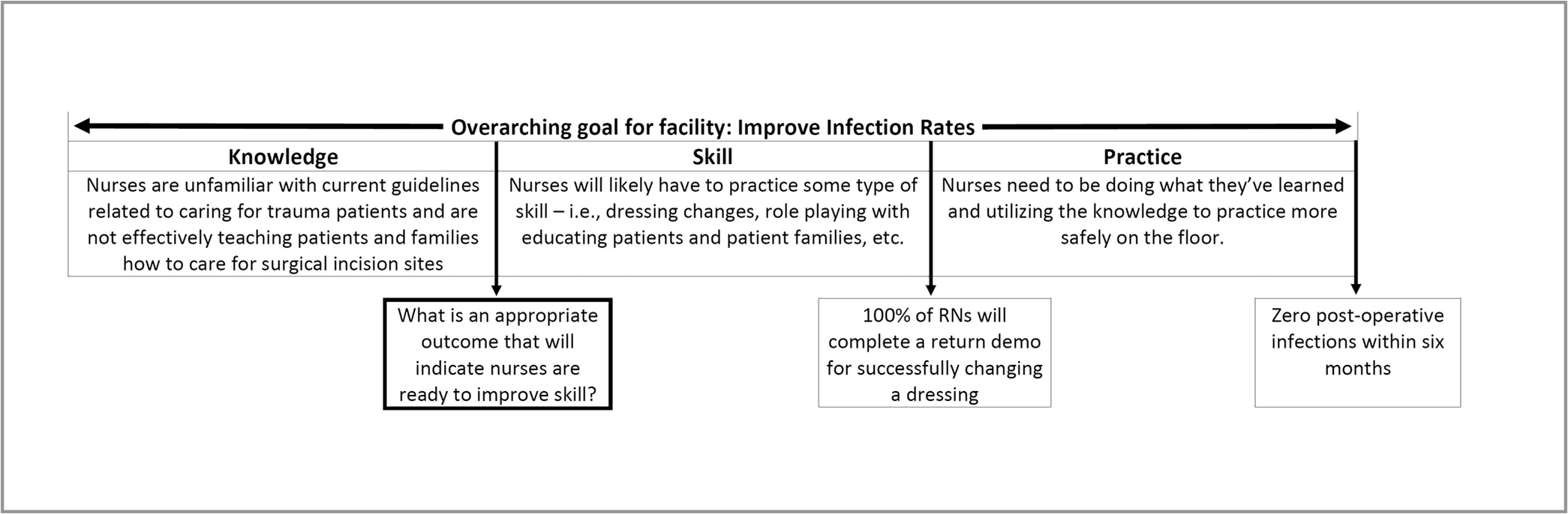 Incremental goals applied to continuing nursing education activities. ©2019, Caroline Baughman, all rights reserved. Used with permission.