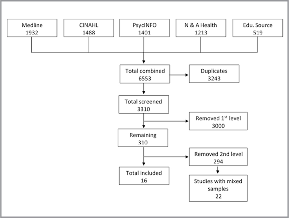 Search decision tree.