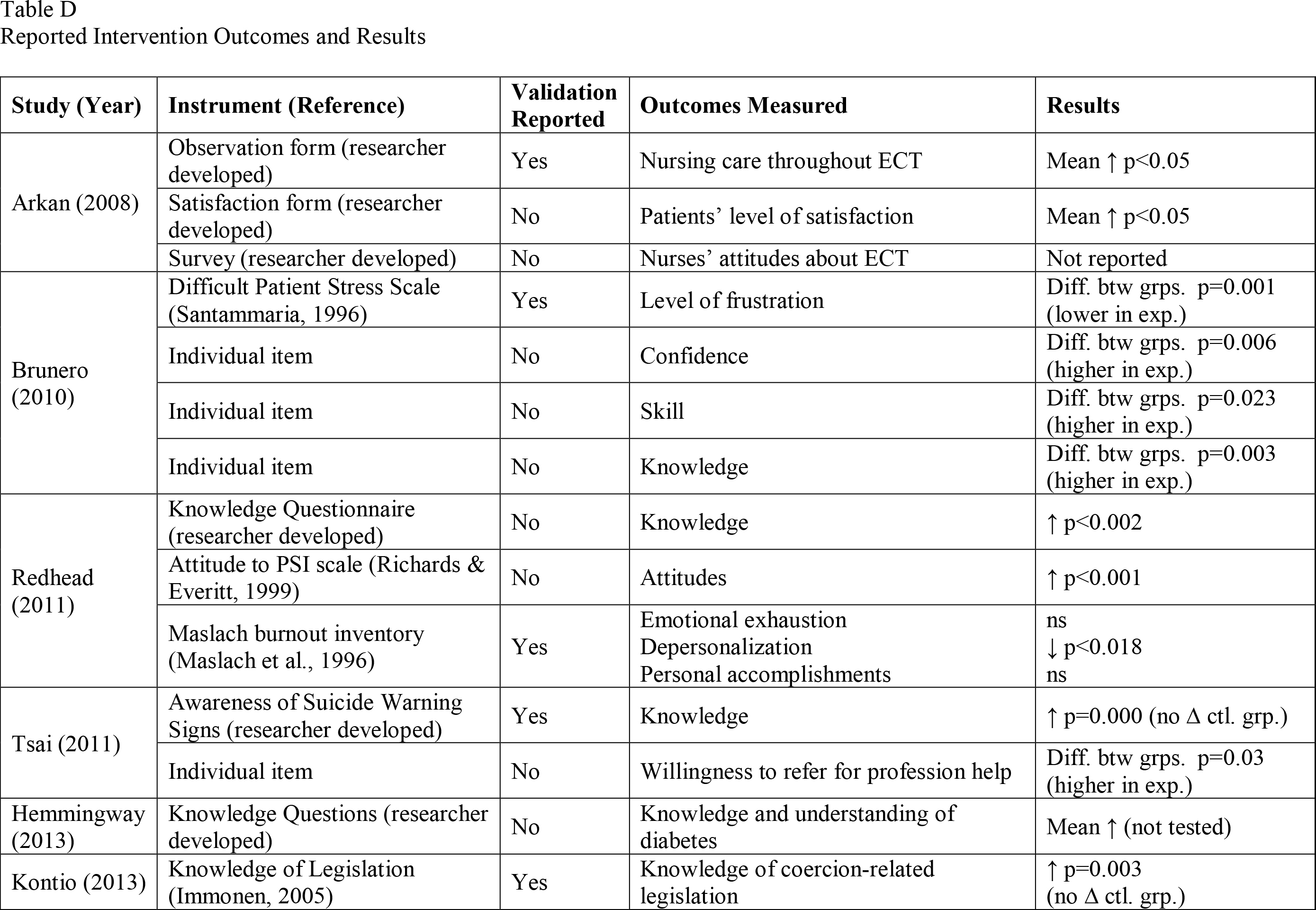 Reported Intervention Outcomes and Results