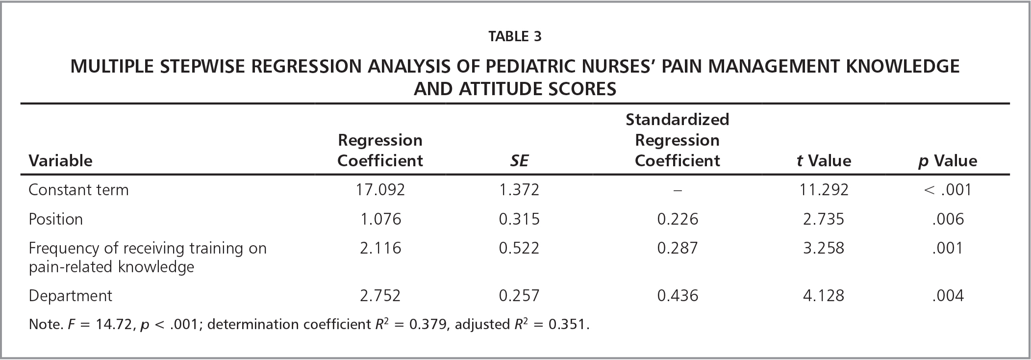 Multiple Stepwise Regression Analysis of Pediatric Nurses' Pain Management Knowledge and Attitude Scores