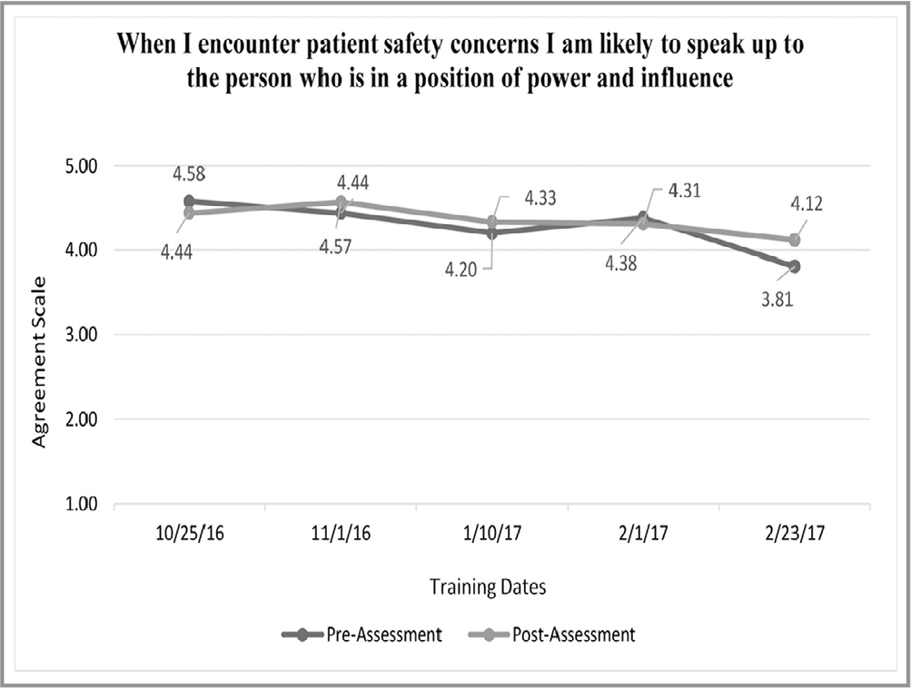 Survey responses: When I encounter patient safety concerns, I am likely to speak up to the person who is in a position of power and influence.