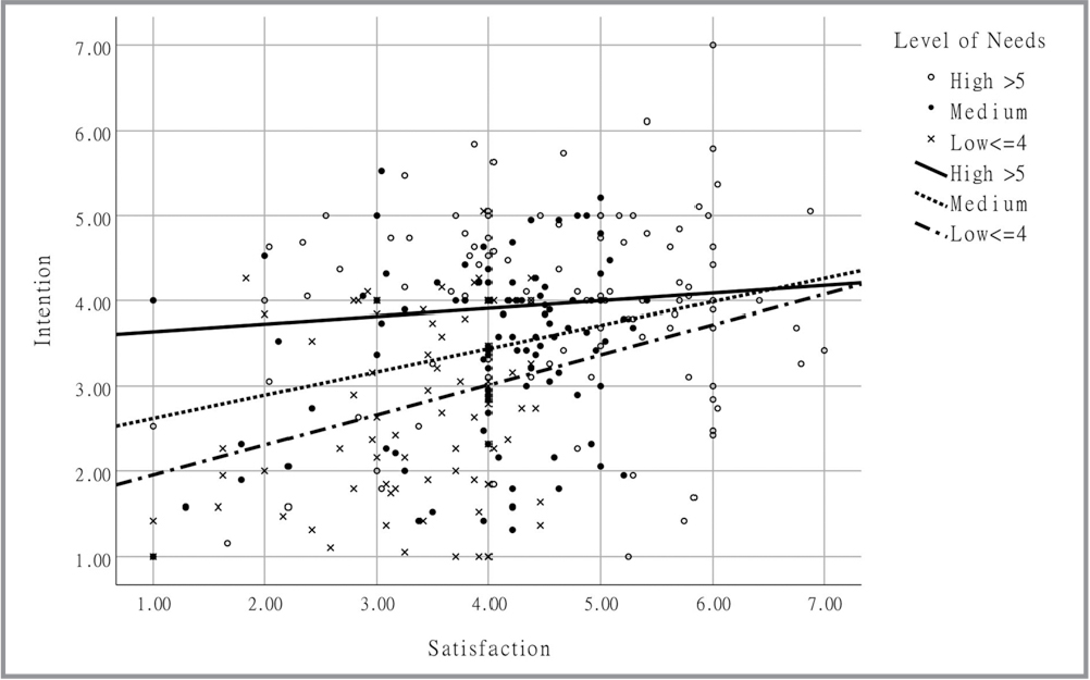 Associations between needs satisfaction for continuing education on sexual health care and behavioral intentions stratified by learning needs (low, medium, and high groups).
