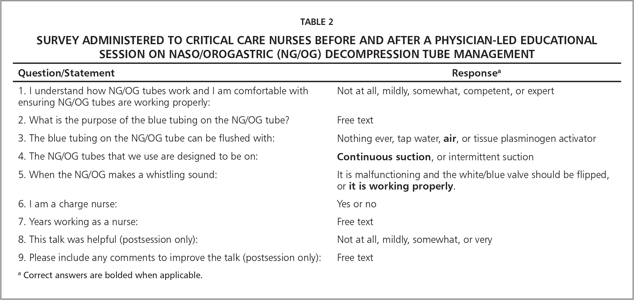 Survey Administered to Critical Care Nurses Before and After a Physician-Led Educational Session on Naso/Orogastric (NG/OG) Decompression Tube Management