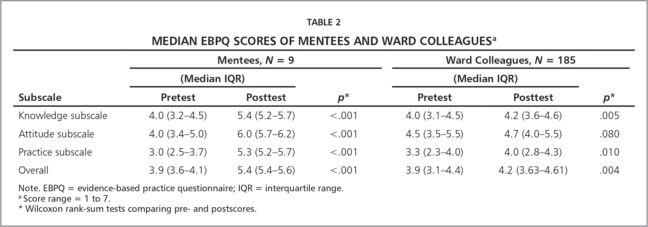 Median EBPQ Scores of Mentees and Ward Colleaguesa