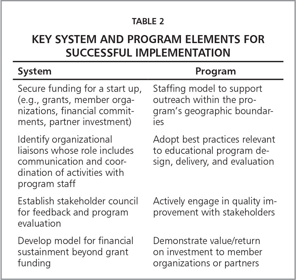 Key System and Program Elements for Successful Implementation