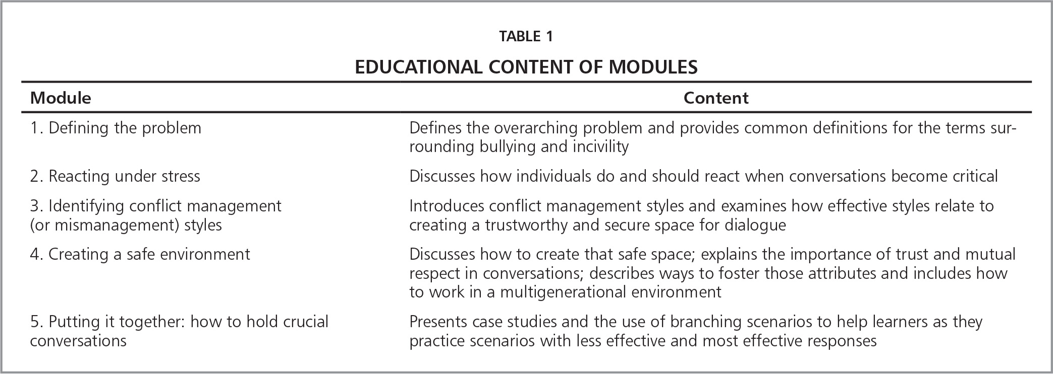 Educational Content of Modules