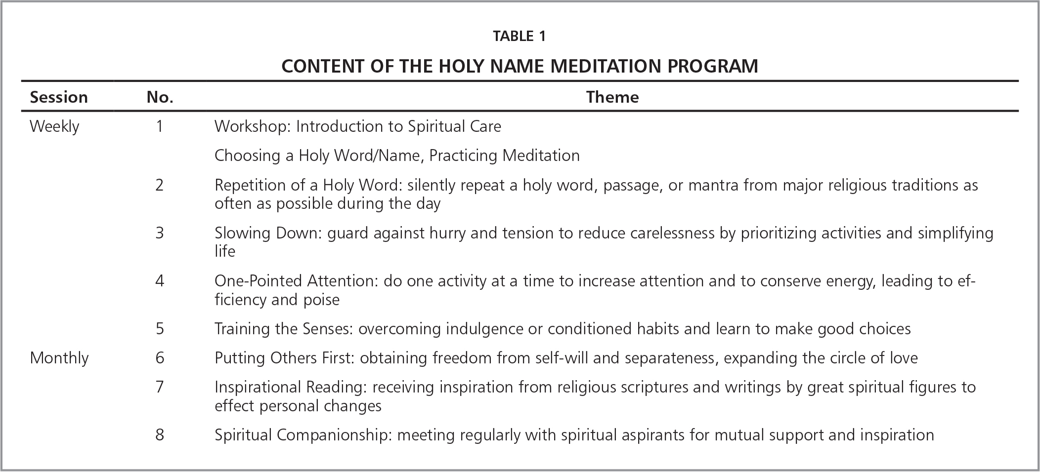 Content of The Holy Name Meditation Program
