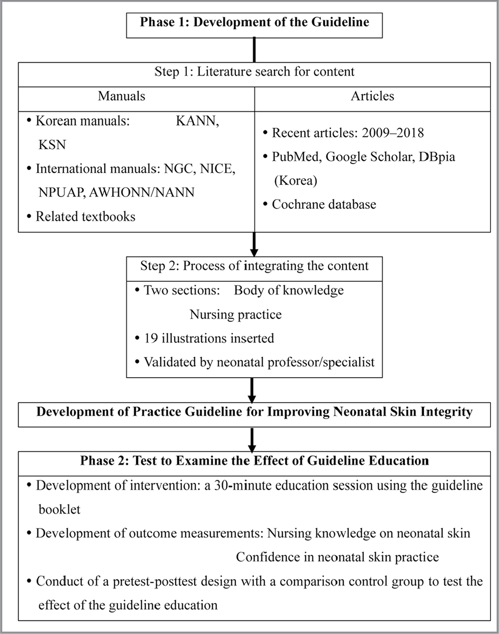 Flow chart showing the study process. Note. KANN = Korean Association of Neonatal Nurses; KSN = Korean Society of Neonatology; NGC = Neonatal Guideline Clearinghouse; NICE = National Institute for Health and Care Excellence; NPUAP = National Pressure Ulcer Advisory Panel; AWHONN/NANN = Association of Women's Health, Obstetric and Neonatal Nurses.
