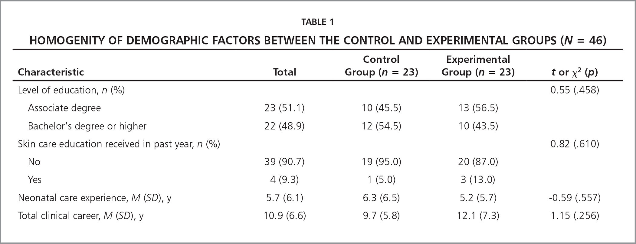 Homogenity of Demographic Factors between The Control and Experimental Groups (N = 46)