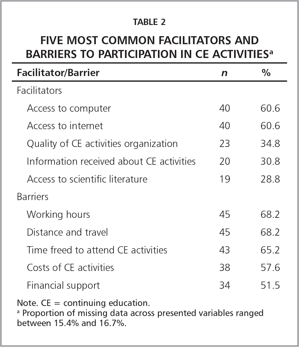 Five Most Common Facilitators and Barriers to Participation in CE Activitiesa