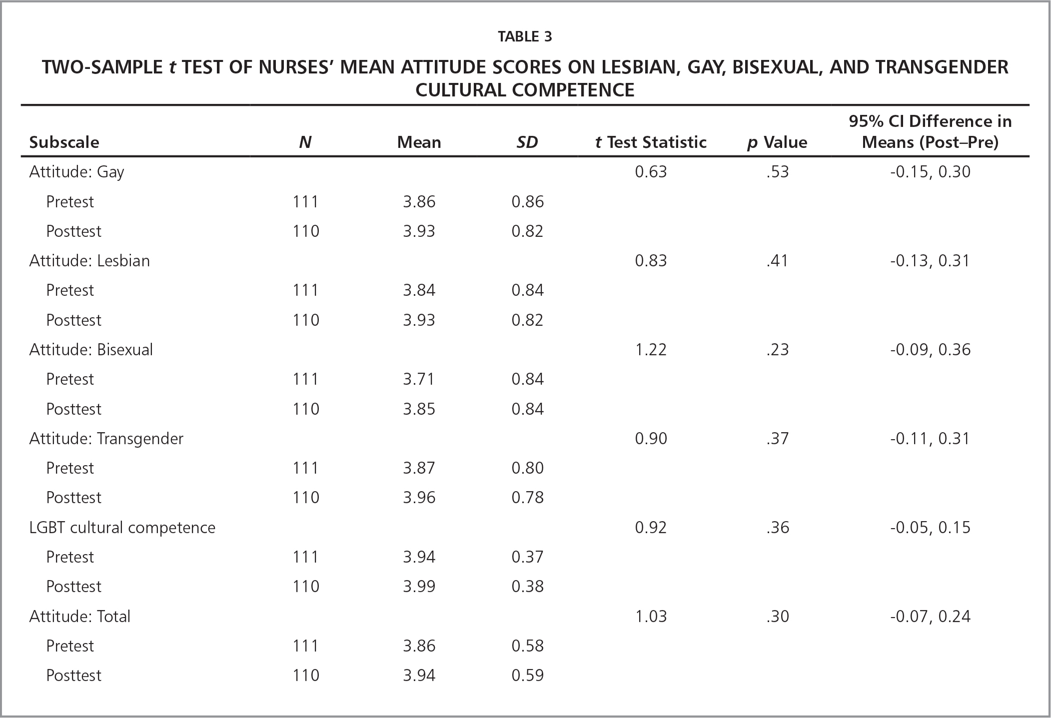 Two-Sample t Test of Nurses' Mean Attitude Scores on Lesbian, Gay, Bisexual, and Transgender Cultural Competence