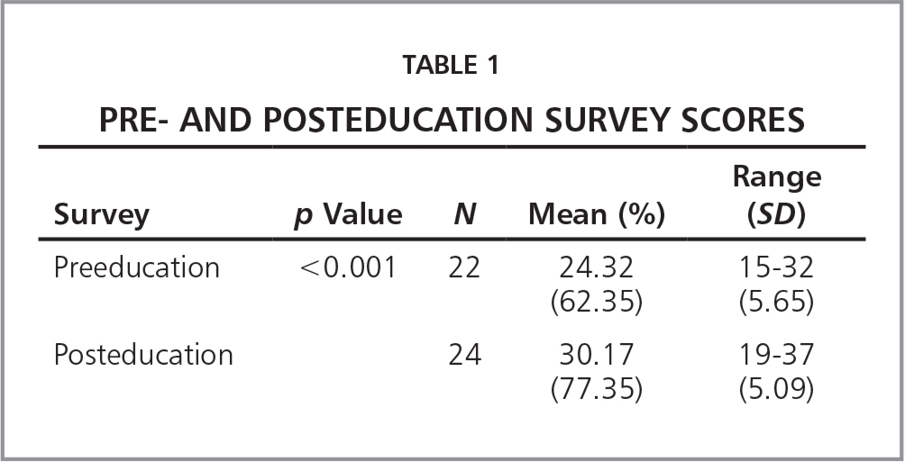 Pre- and Posteducation Survey Scores