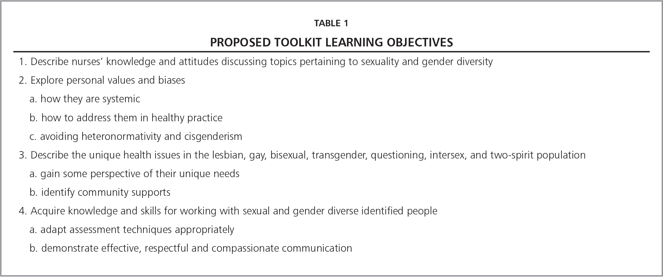 Proposed Toolkit Learning Objectives