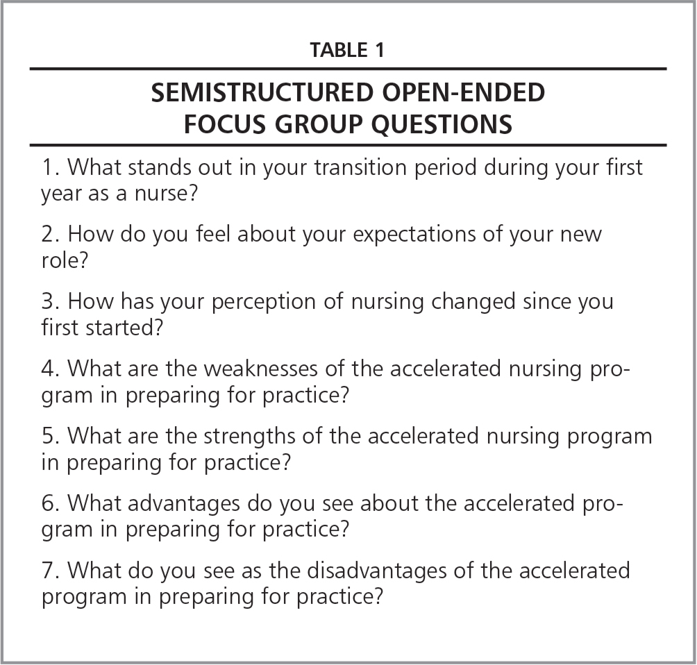 Semistructured Open-Ended Focus Group Questions