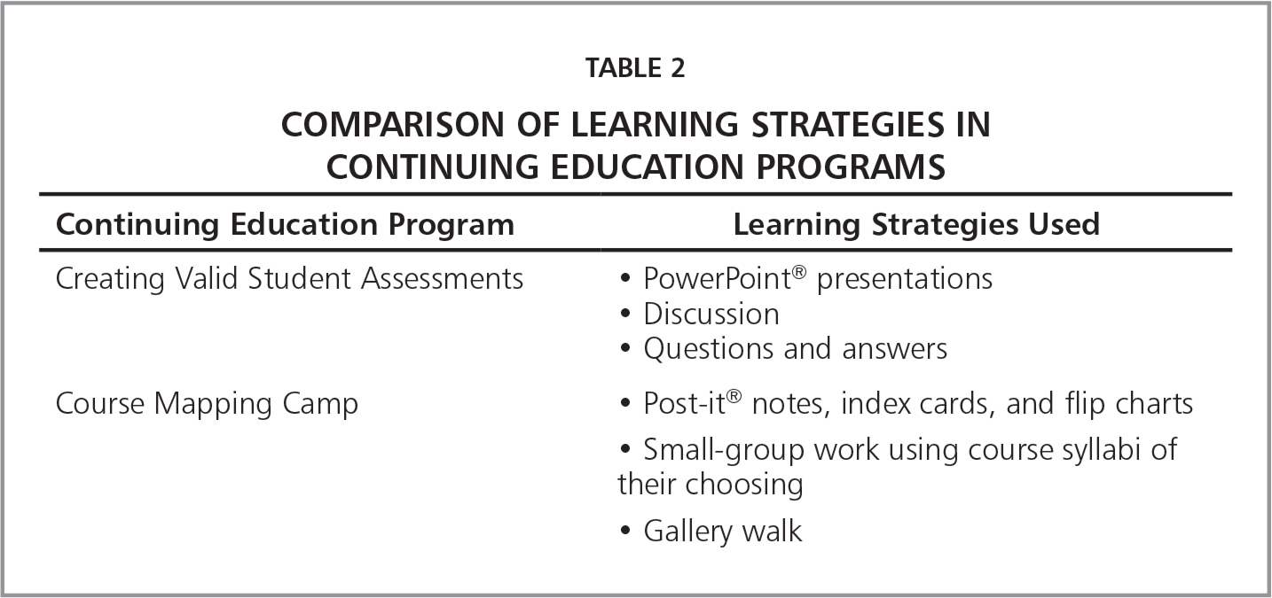 Comparison of Learning Strategies in Continuing Education Programs