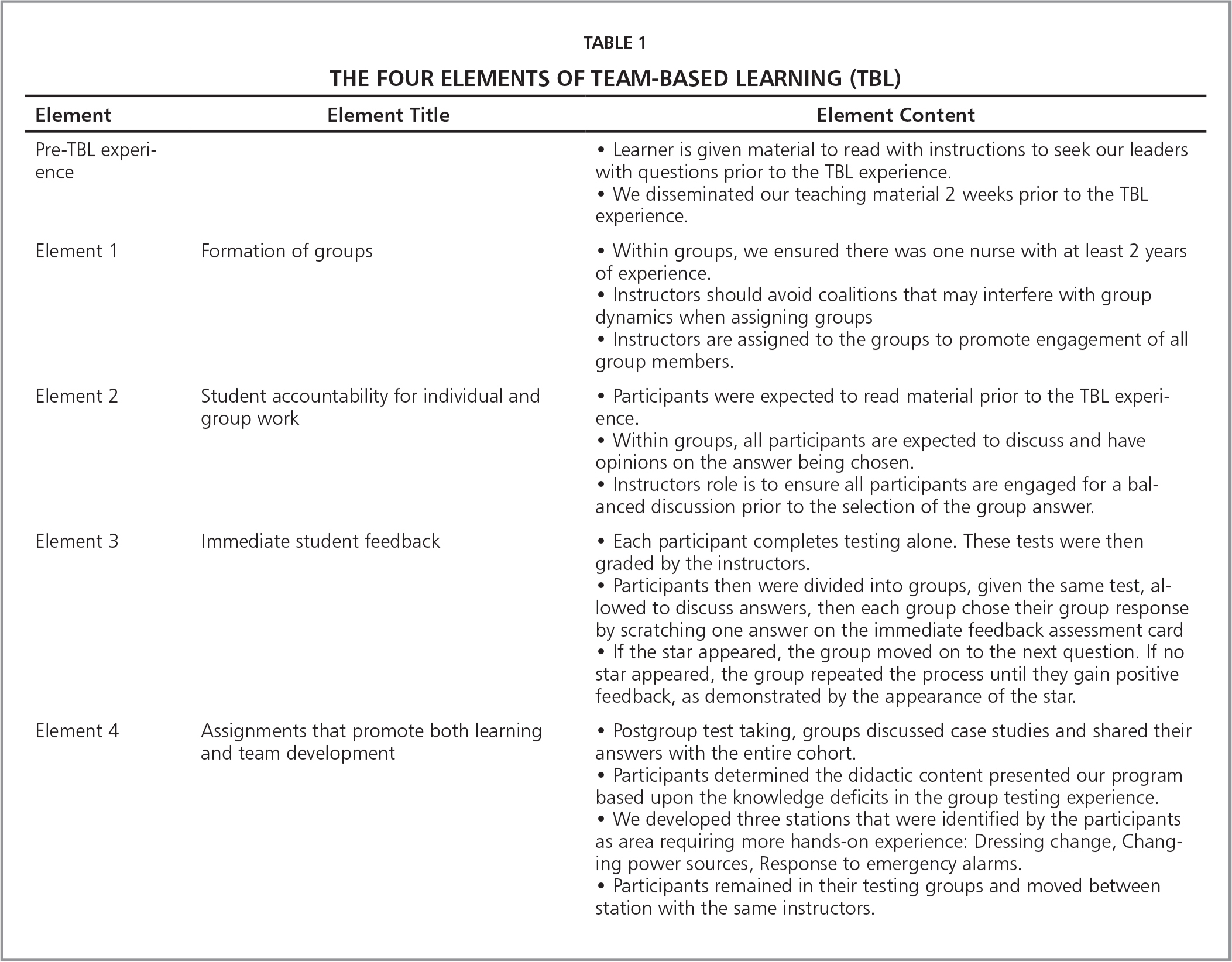 The Four Elements of Team-Based Learning (TBL)